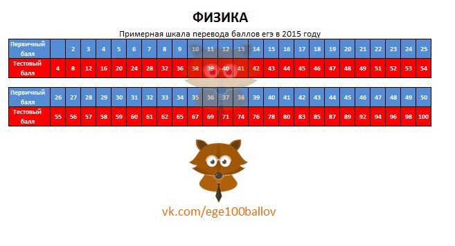 Шкала перевода баллов ЕГЭ 2015 по физике. Перевод первичных баллов в тестовые в 2015 году