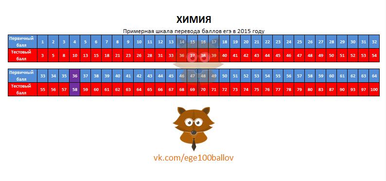 Шкала перевода баллов ЕГЭ 2015 по химии. Перевод первичных баллов в тестовые в 2015 году
