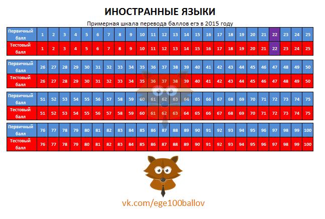 Шкала перевода баллов ЕГЭ 2015 по иностранным языкам
