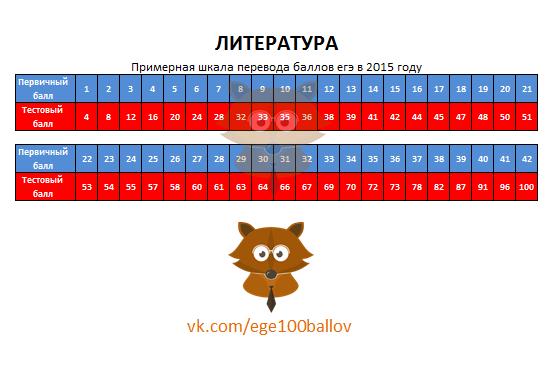 Шкала перевода баллов ЕГЭ 2015 по литературе. Перевод первичных баллов в тестовые в 2015 году