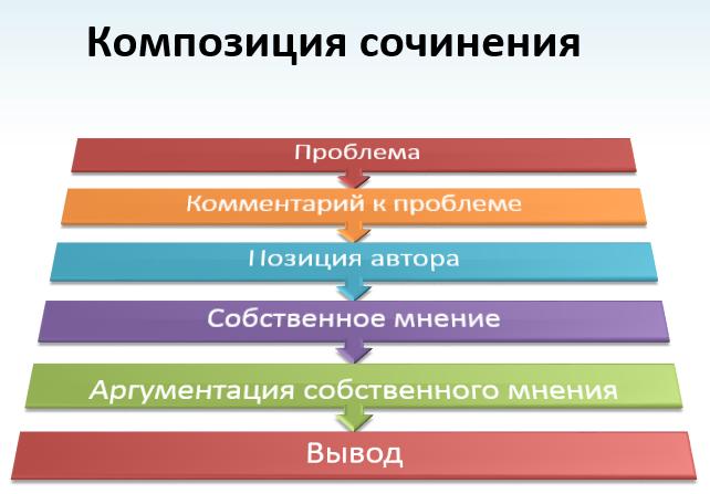 istoricheskoe-sochinenie-pravila-napisaniya